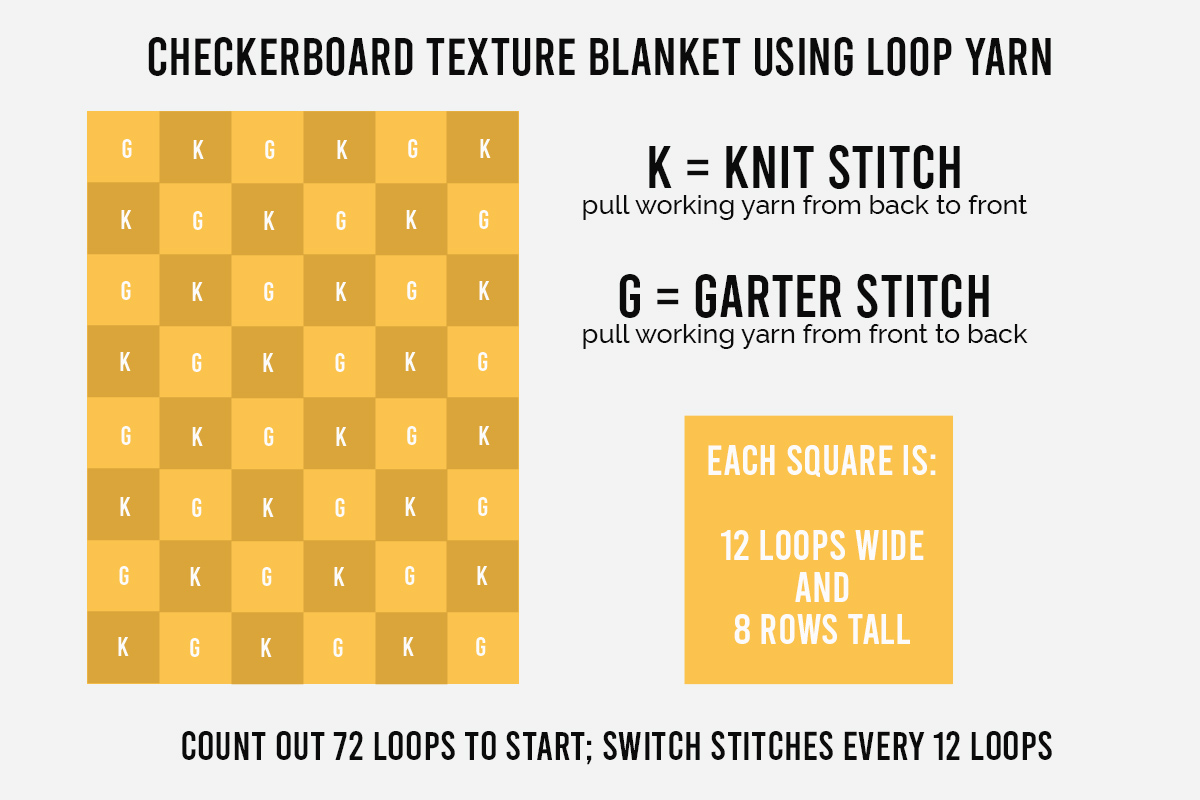 Checkerboard blanket diagram
